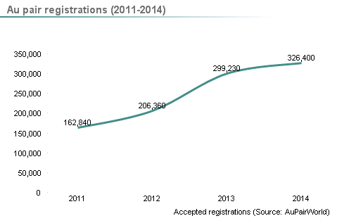 Line graph showing total accepted au pair registrations at AuPairWorld 2011-2014