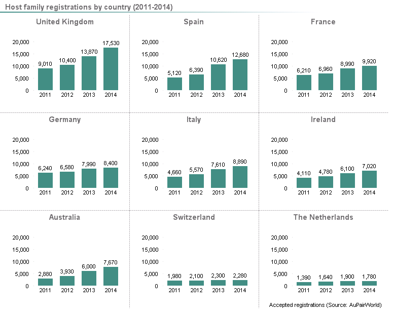 Bar graph showing host family registrations by country at AuPairWorld 2011-2014