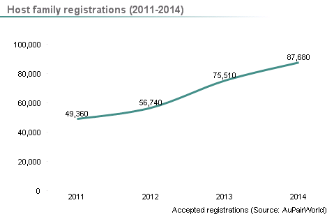 Line graph showing total accepted host family registrations at AuPairWorld 2011-2014