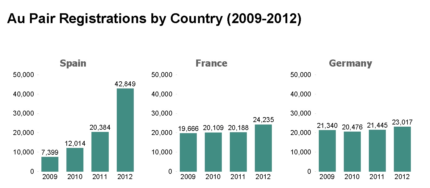 Au pair Registrations by Country