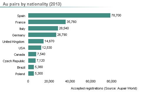 Jeunes au pair classés par nationalité