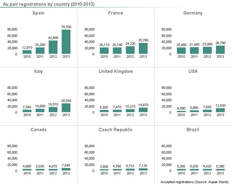 Enregistrements de jeunes au pair par pays