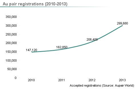 Enregistrements de jeunes au pair entre 2010 et 2013