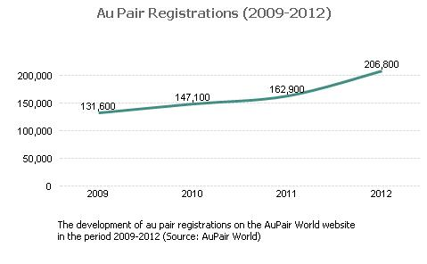 Au Pair Registrations