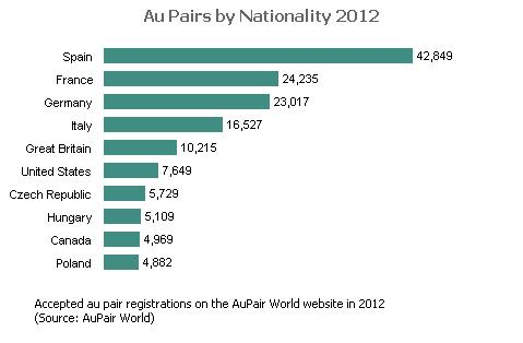 Au pairs by Nationality