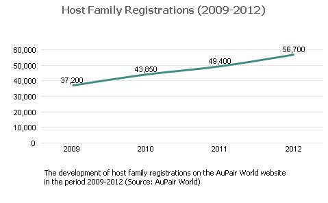 Families Registration
