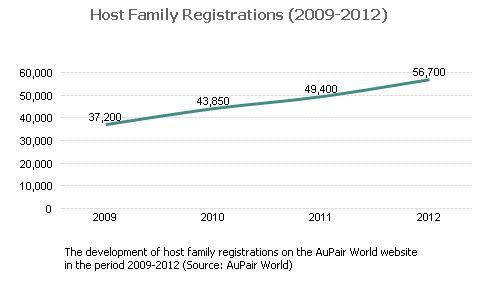 Families Registration