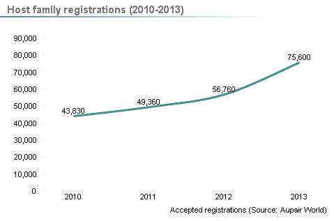 Enregistrements de familles d'accueil entre 2010 et 2013