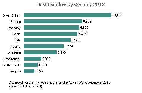 Host Families by Country