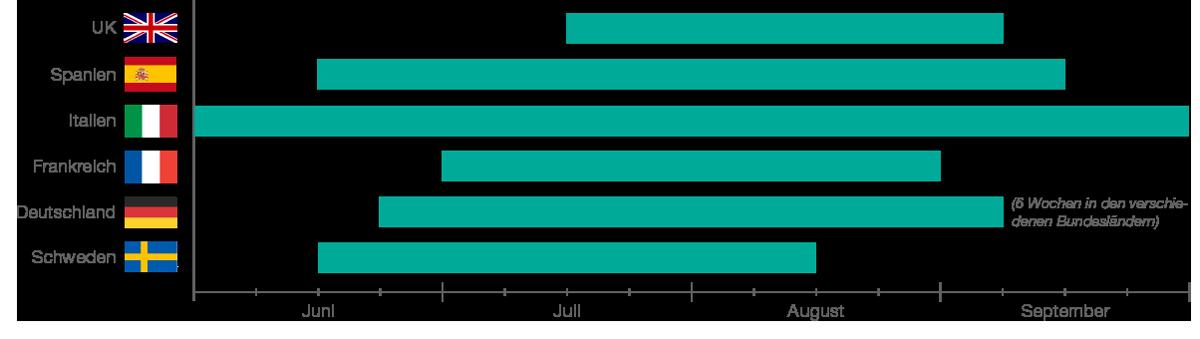 Grafik Sommerferien in den verschiedenen Gastländern